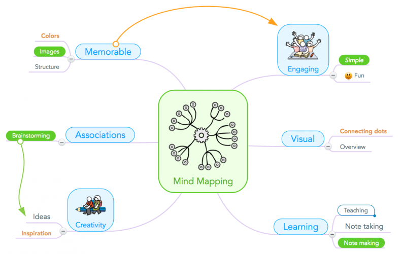 Mind mapping in education