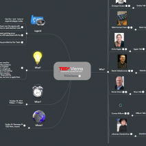 TEDx Vienna Mind Map