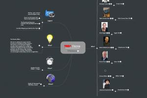 TEDx Vienna Mind Map
