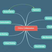 Online Collaboration with Mind Maps