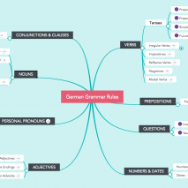 Grammar mind map