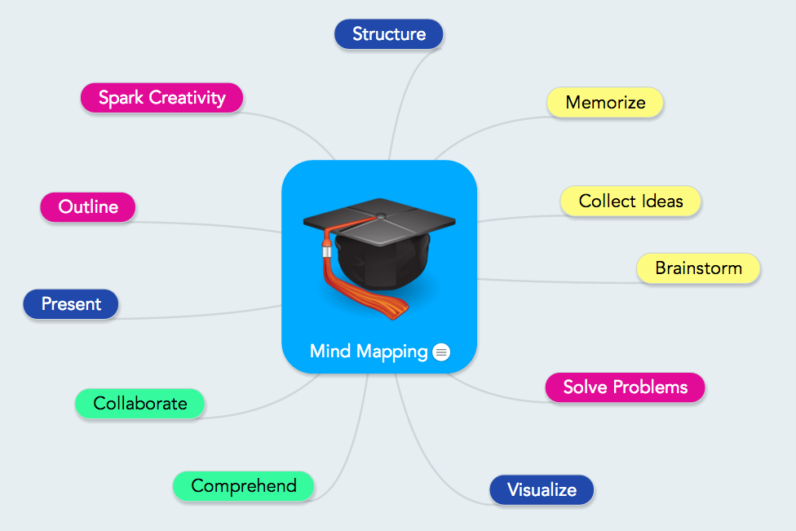 Mind Mapping in College