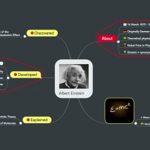 Albert Einstein Mind Map