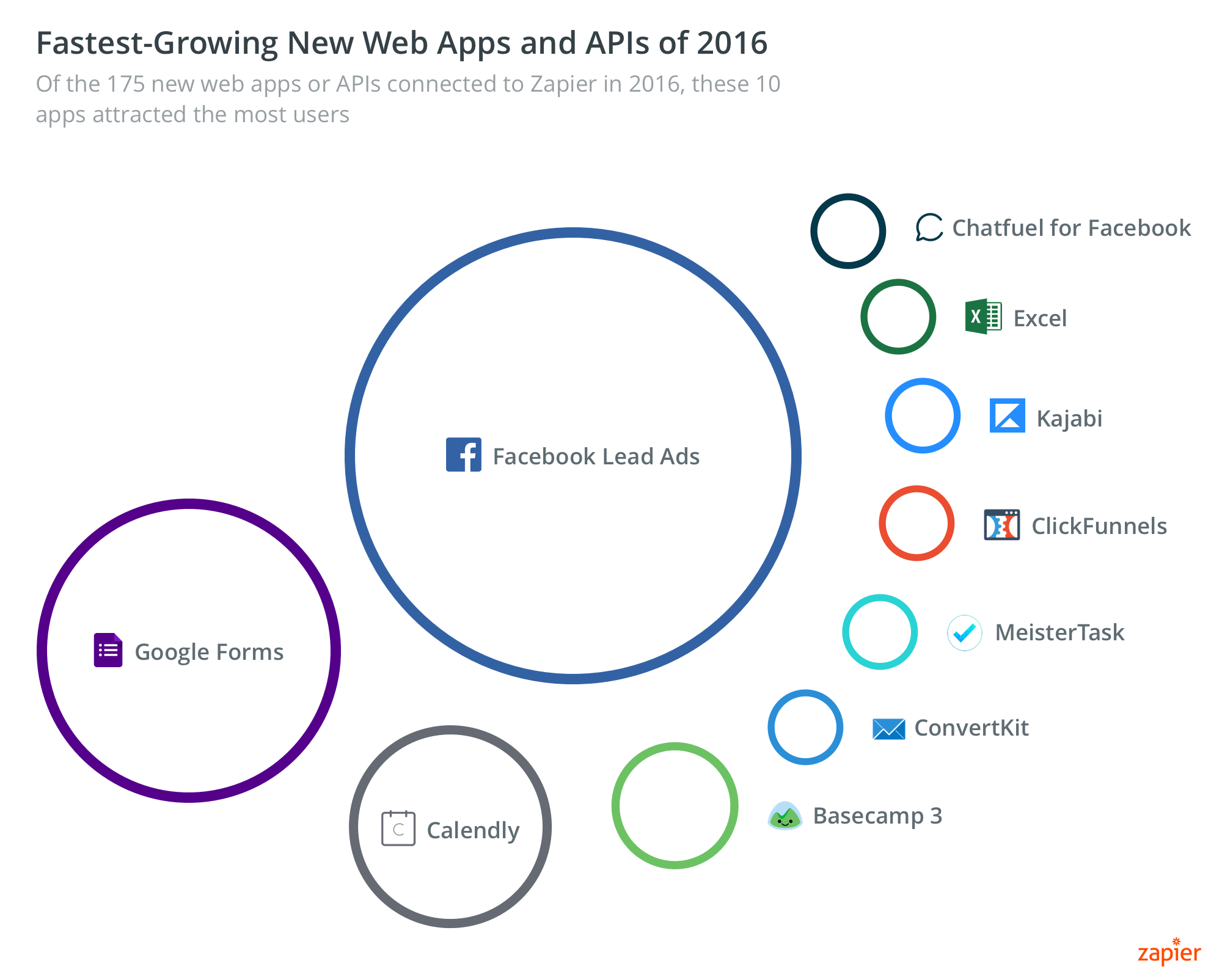 Graphic: Fastest growing new web apps of 2016