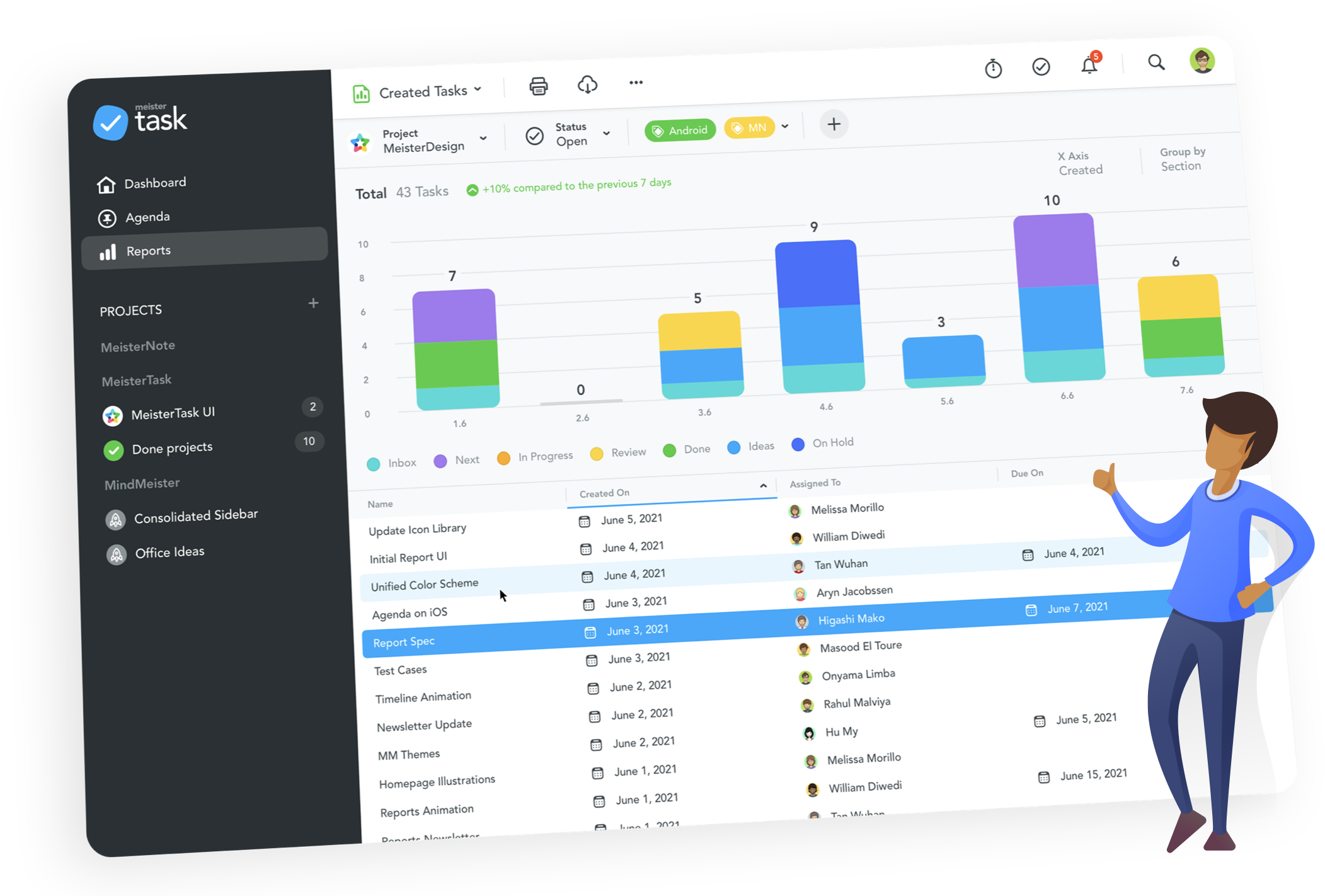 meistertask reports, meistertask reports dashboard, project report interface